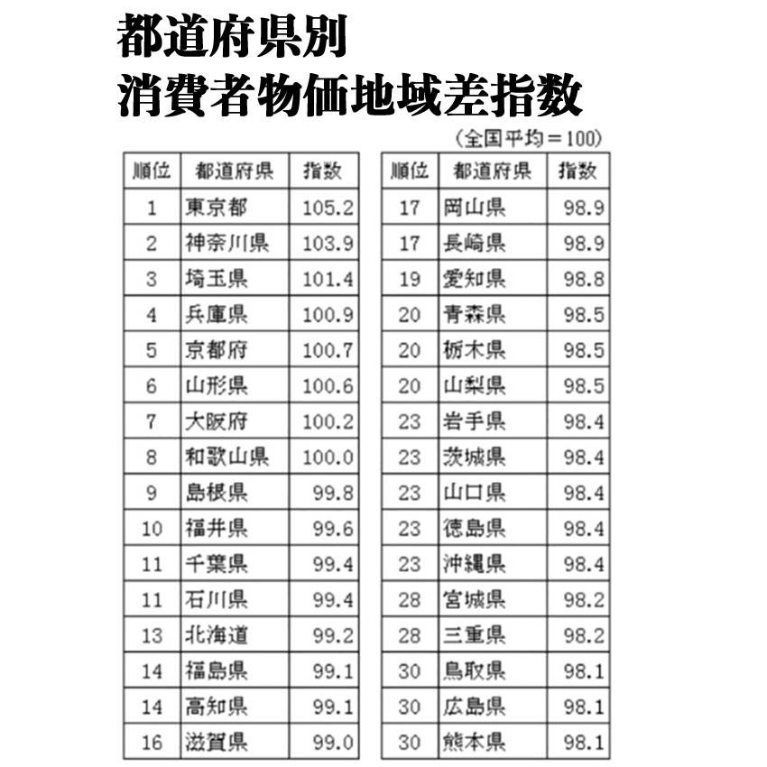 平成25年の消費者物価指数